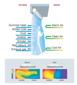 air curtain design